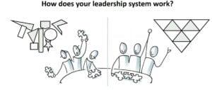 obeya leadership team