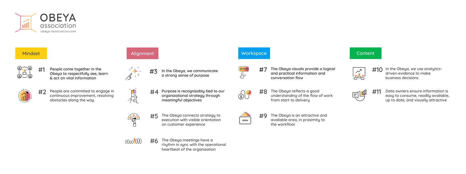 Obeya Association - The 11 Principles - Overview - Website